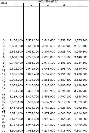 tabel Gaji PNS Gol IV