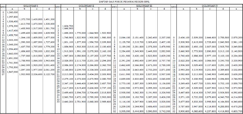 gaji dan remunerasi pns kemenag 2014remunerasi pns tabel remunerasi