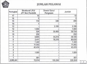 Jumlah Pegawai Kemenag Penerima Tunjangan Kinerja tahun 2014